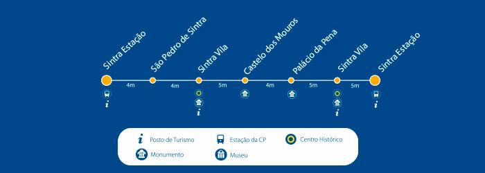 Trajeto do Ônibus 434, em Sintra