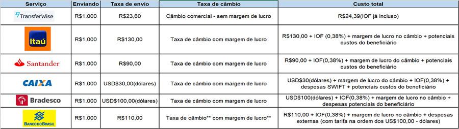 Tabela comparativa de tarifas Transferwise