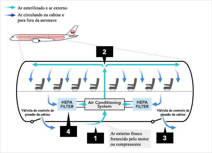 Fluxo de ar na cabine de um avião